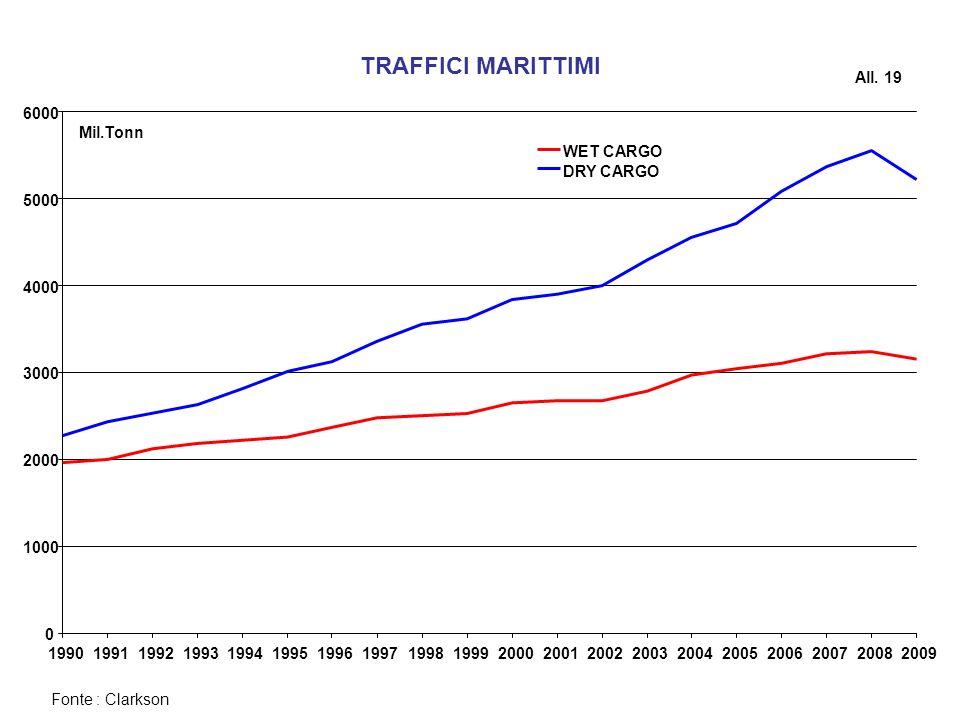 TRAFFICI MARITTIMI All. 19 1000 2000 3000 4000 5000 6000 1990 1991