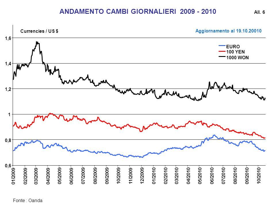 ANDAMENTO CAMBI GIORNALIERI 2009 - 2010
