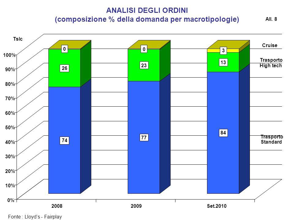 (composizione % della domanda per macrotipologie)