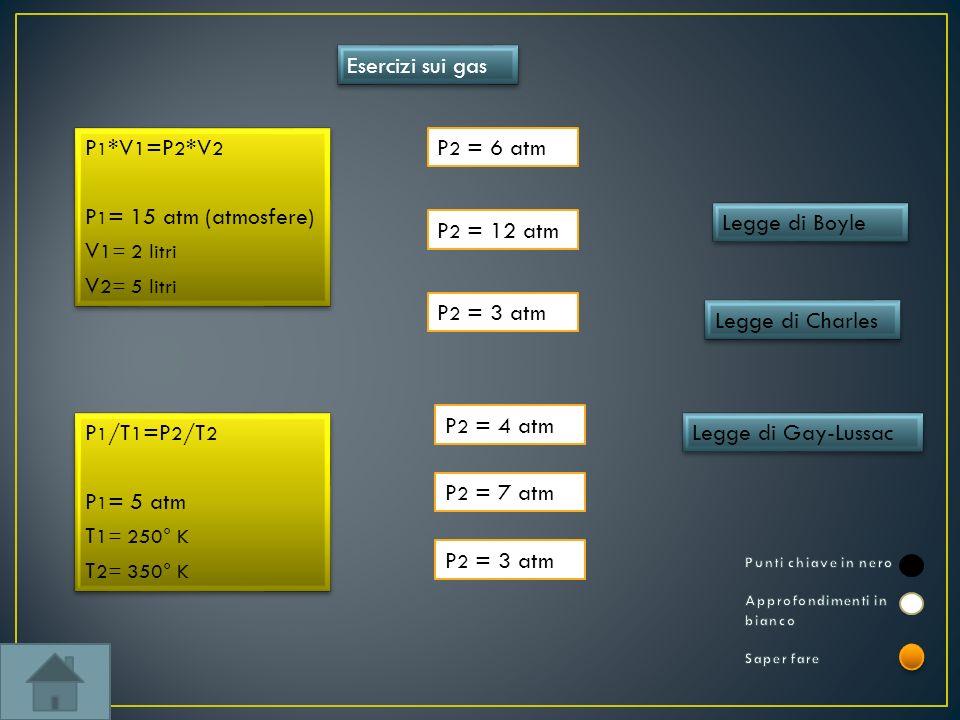 Esercizi sui gas P1*V1=P2*V2 P1= 15 atm (atmosfere) V1= 2 litri
