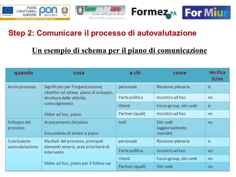 Un esempio di schema per il piano di comunicazione