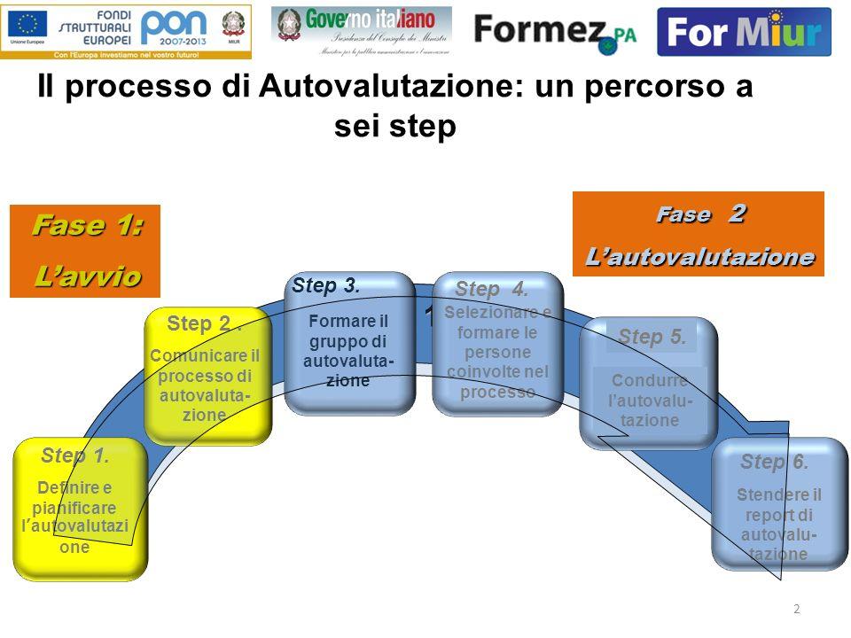 Il processo di Autovalutazione: un percorso a sei step