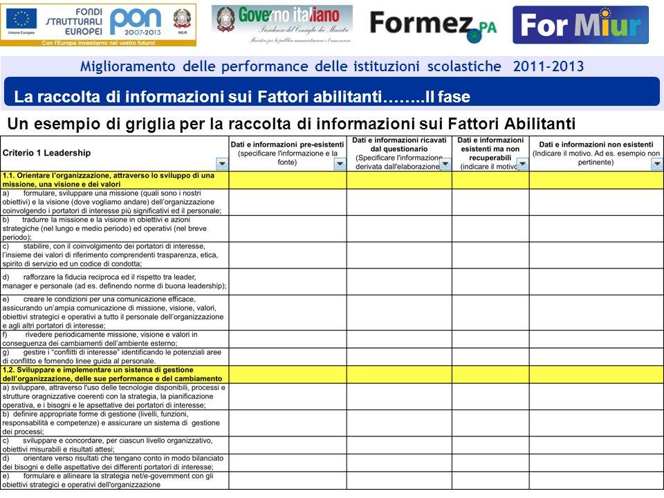 La raccolta di informazioni sui Fattori abilitanti……..II fase