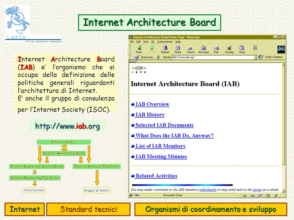 Internet Architecture Board