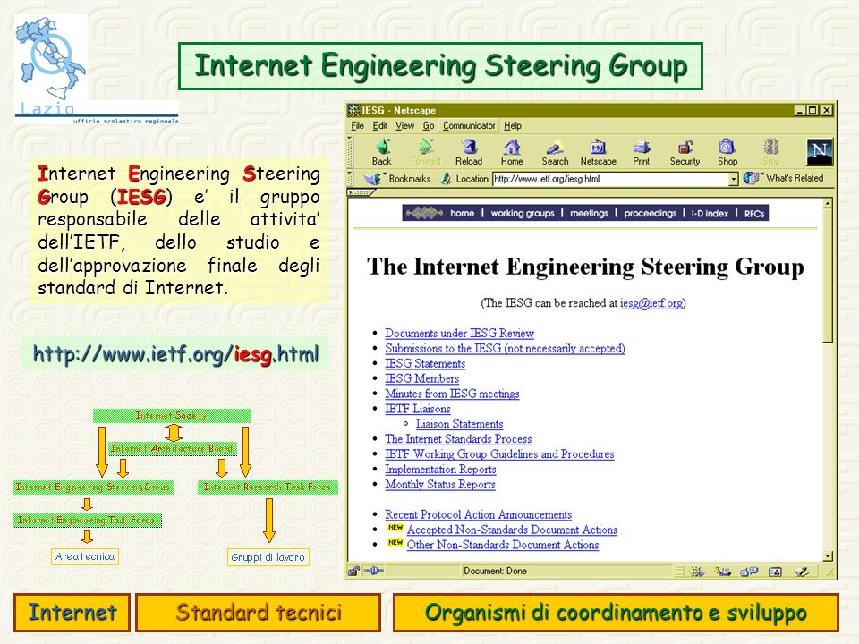 Internet Engineering Steering Group