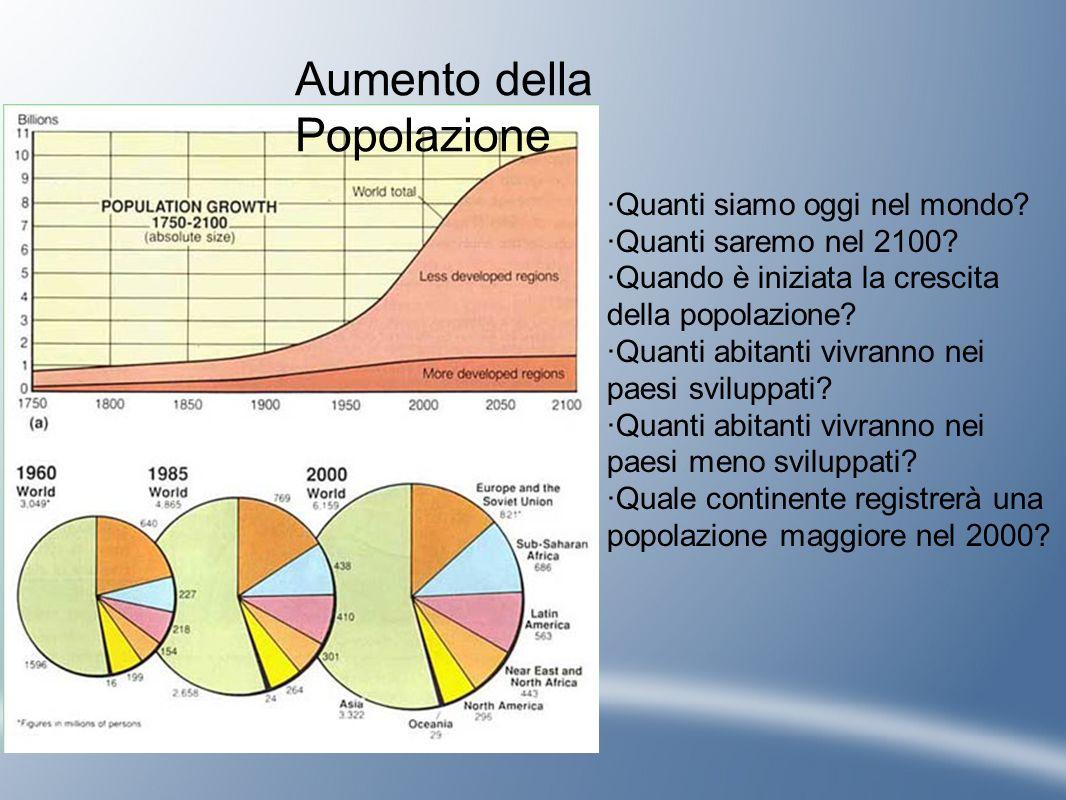 Aumento della Popolazione