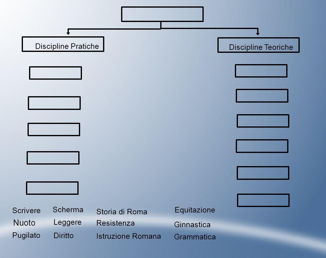 Nuoto Discipline Pratiche Discipline Teoriche Scrivere Scherma