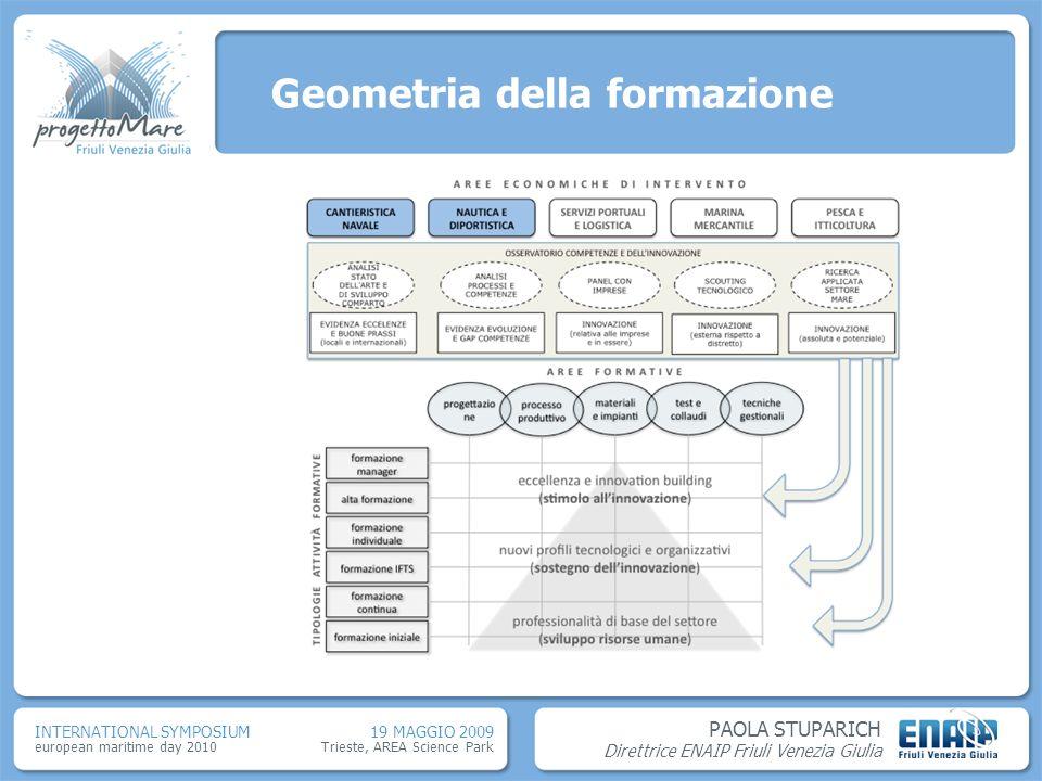 Geometria della formazione