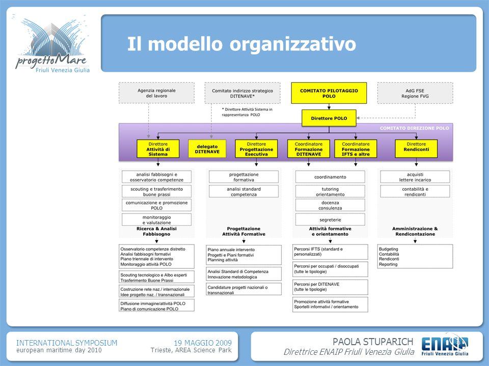 Il modello organizzativo