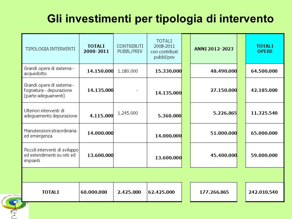 Gli investimenti per tipologia di intervento
