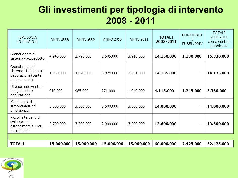 Gli investimenti per tipologia di intervento 2008 - 2011
