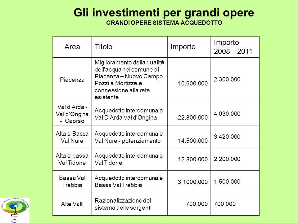 Gli investimenti per grandi opere GRANDI OPERE SISTEMA ACQUEDOTTO