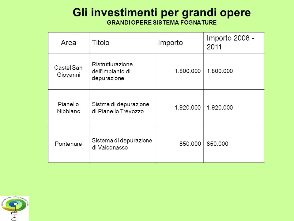 Gli investimenti per grandi opere GRANDI OPERE SISTEMA FOGNATURE