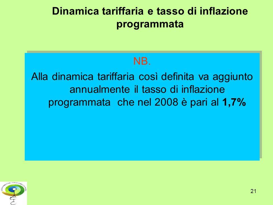 Dinamica tariffaria e tasso di inflazione programmata