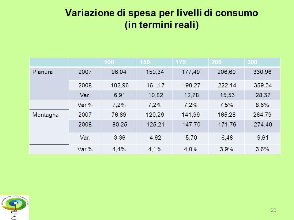 Variazione di spesa per livelli di consumo (in termini reali)