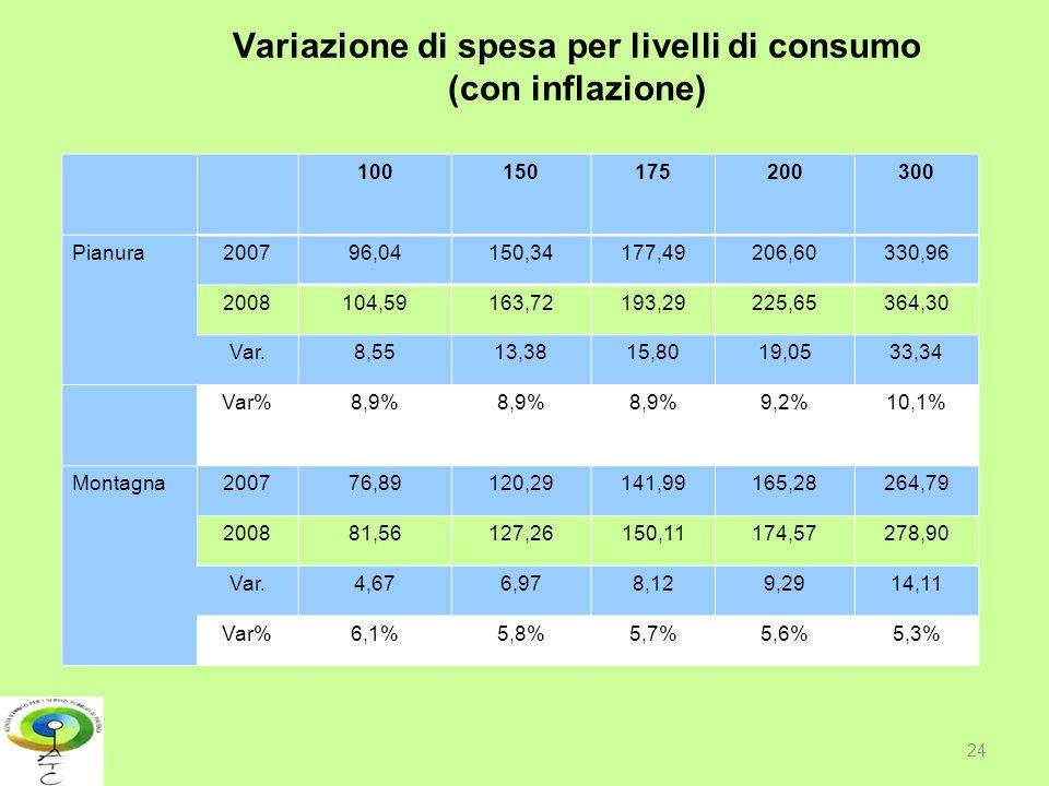 Variazione di spesa per livelli di consumo (con inflazione)