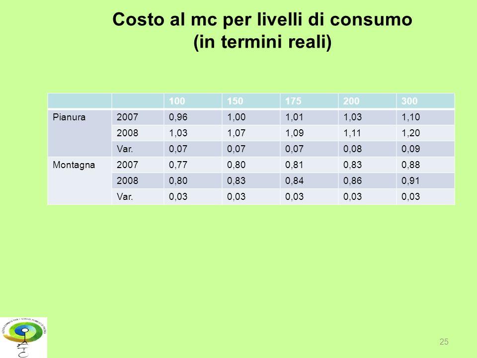 Costo al mc per livelli di consumo (in termini reali)