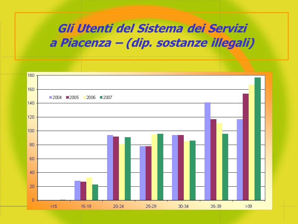Gli Utenti del Sistema dei Servizi a Piacenza – (dip