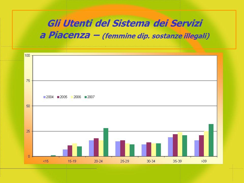 Gli Utenti del Sistema dei Servizi a Piacenza – (femmine dip