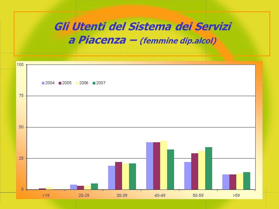 Gli Utenti del Sistema dei Servizi a Piacenza – (femmine dip.alcol)