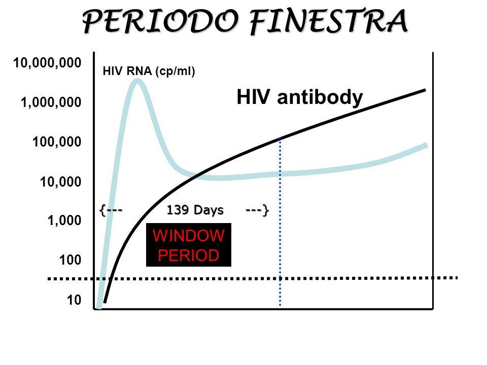 La diagnosi di aids dall esposizione alla sintomatologia clinica ppt scaricare - Periodo finestra hcv ...