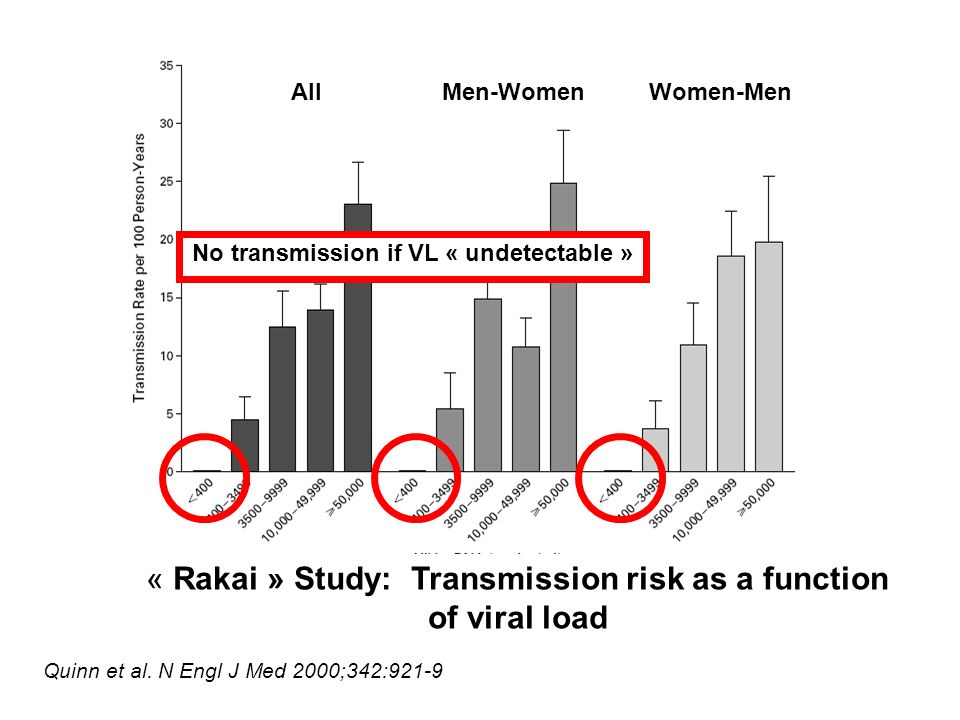No transmission if VL « undetectable »