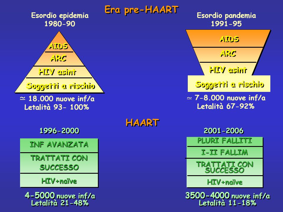 Era pre-HAART HAART ≃ 18.000 nuove inf/a Soggetti a rischio HIV asint