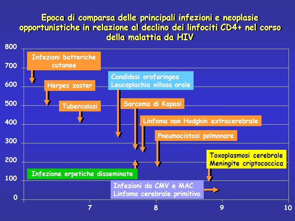 Infezioni batteriche cutanee Infezione erpetiche disseminate