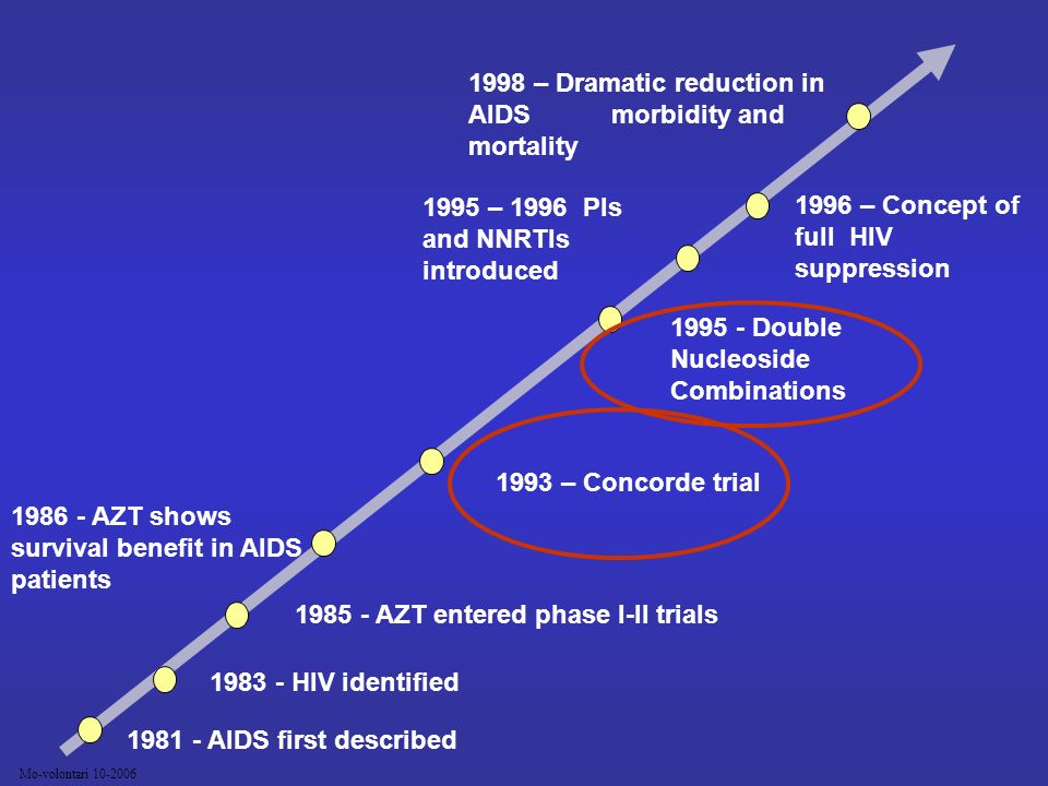 1998 – Dramatic reduction in AIDS morbidity and mortality