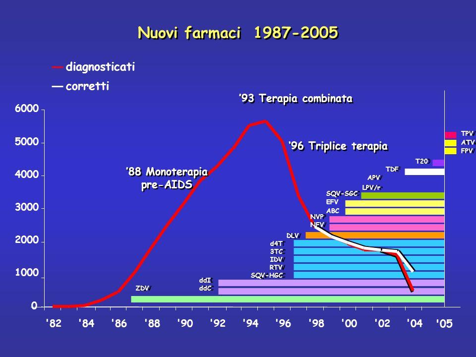 '88 Monoterapia pre-AIDS