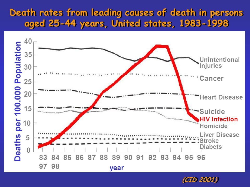 Death rates from leading causes of death in persons aged 25-44 years, United states, 1983-1998