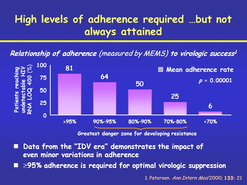 High levels of adherence required …but not always attained