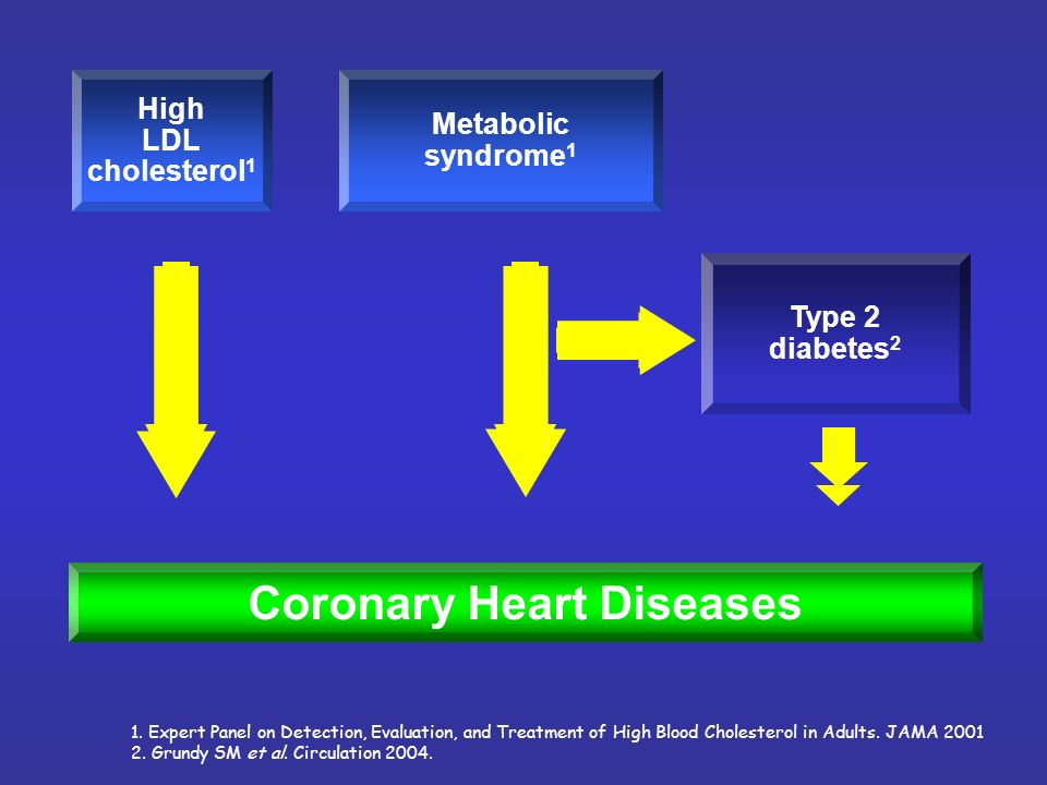 Coronary Heart Diseases