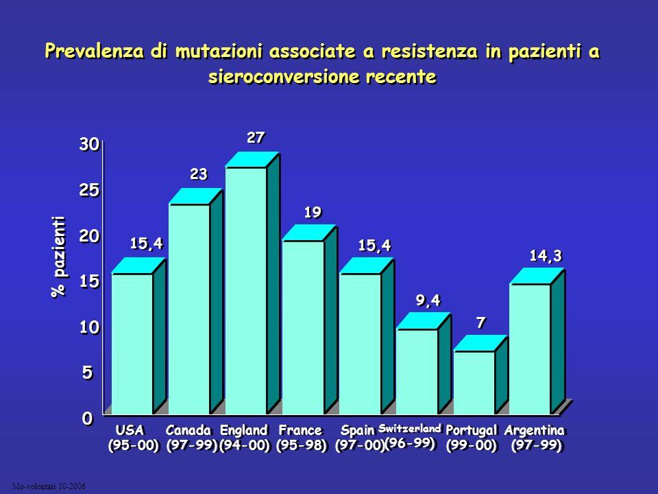 Prevalenza di mutazioni associate a resistenza in pazienti a sieroconversione recente
