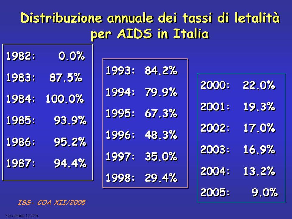 Distribuzione annuale dei tassi di letalità per AIDS in Italia