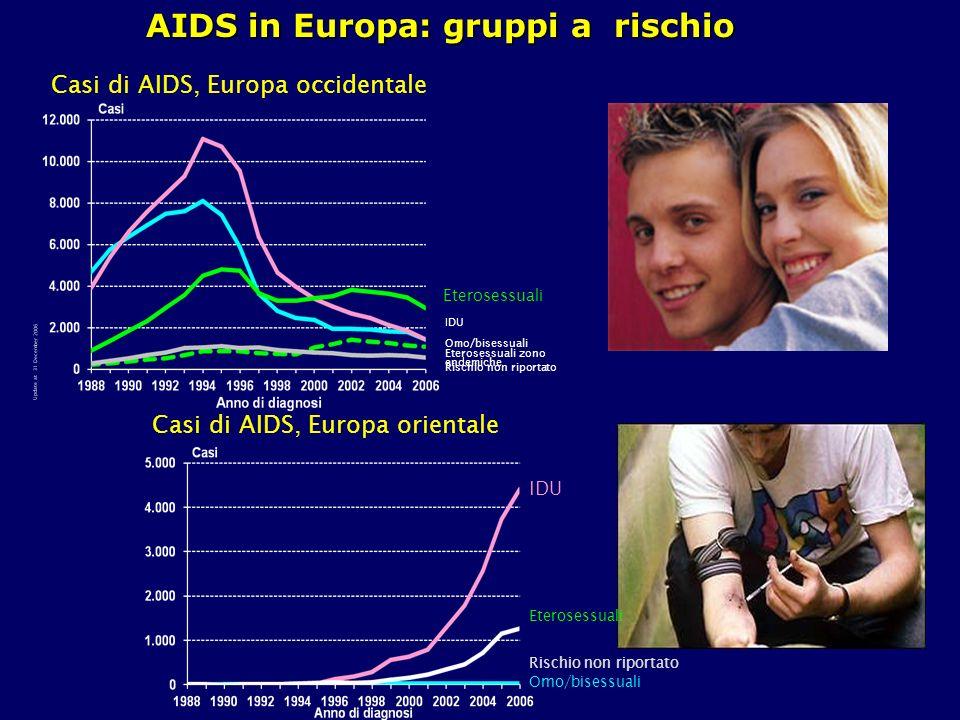 AIDS in Europa: gruppi a rischio