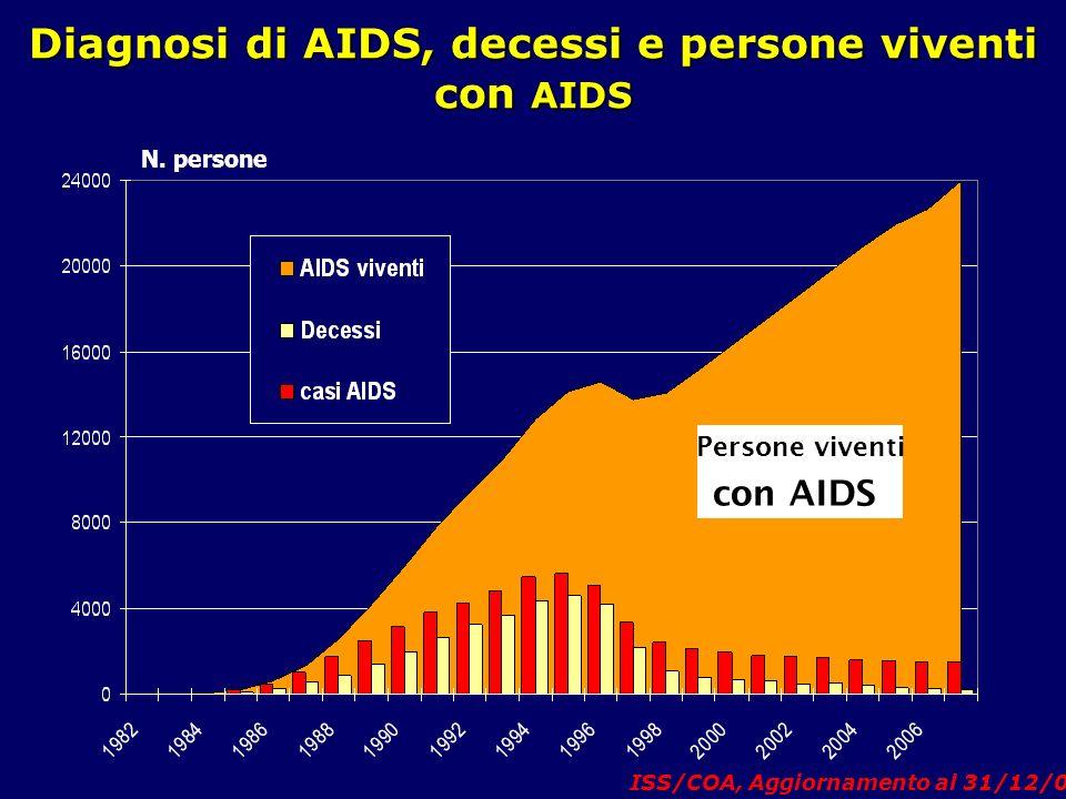Diagnosi di AIDS, decessi e persone viventi con AIDS