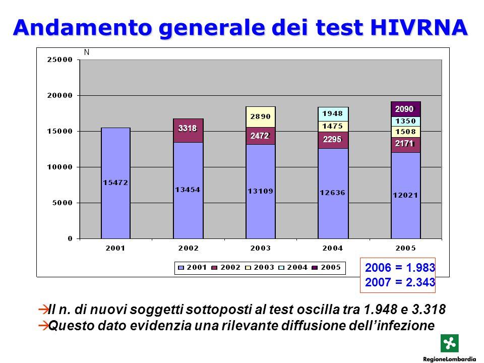Andamento generale dei test HIVRNA