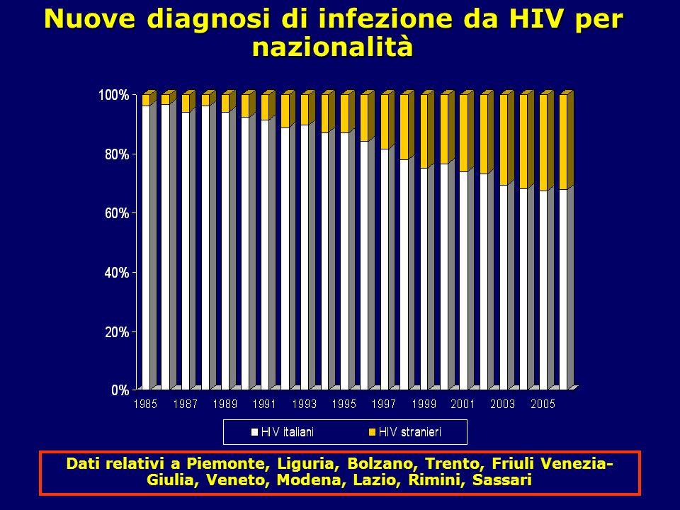 Nuove diagnosi di infezione da HIV per nazionalità