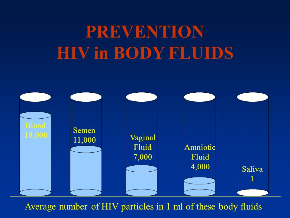 PREVENTION HIV in BODY FLUIDS