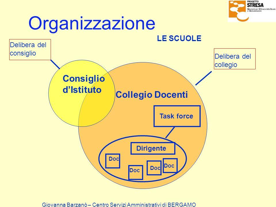 Organizzazione Consiglio d'Istituto Collegio Docenti LE SCUOLE
