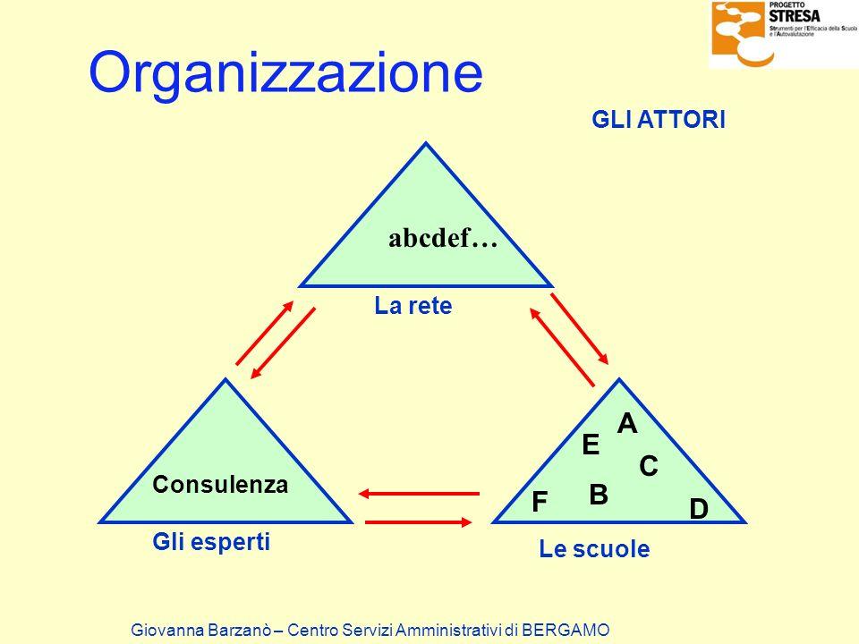 Organizzazione abcdef… A E C B F D GLI ATTORI La rete Consulenza