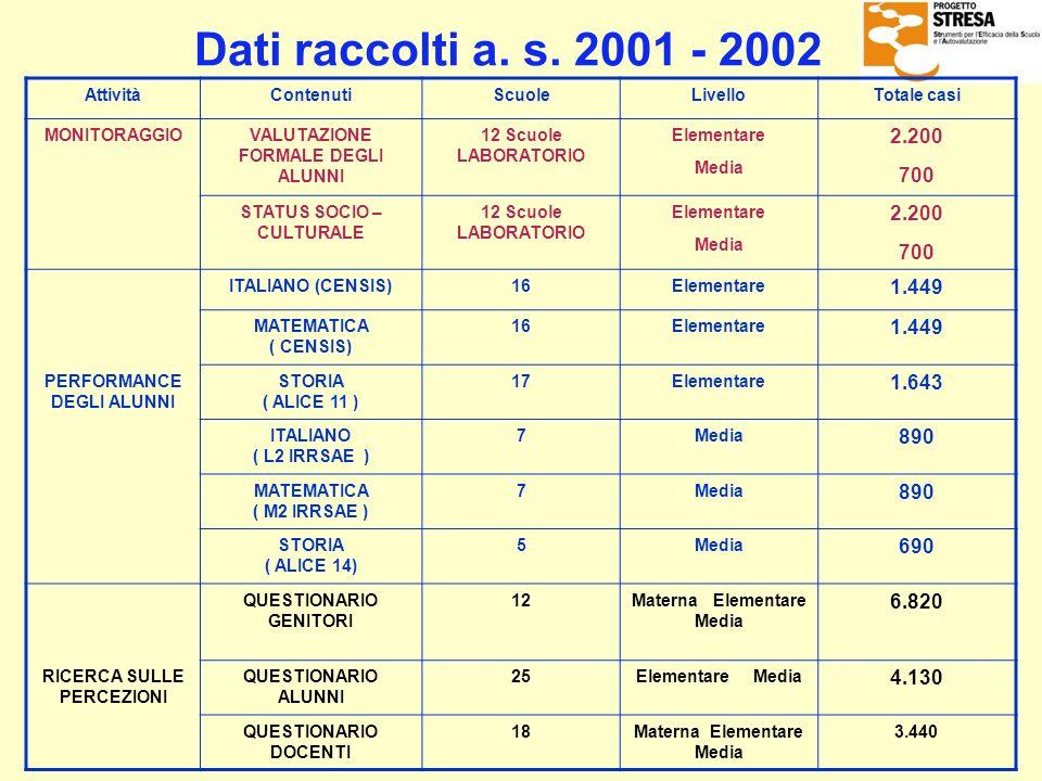 Dati raccolti a. s. 2001 - 2002Attività. Contenuti. Scuole. Livello. Totale casi. MONITORAGGIO. VALUTAZIONE FORMALE DEGLI ALUNNI.