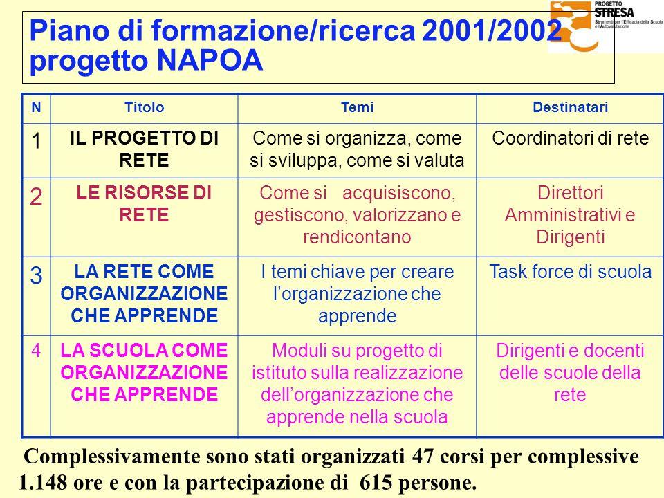 Piano di formazione/ricerca 2001/2002 progetto NAPOA