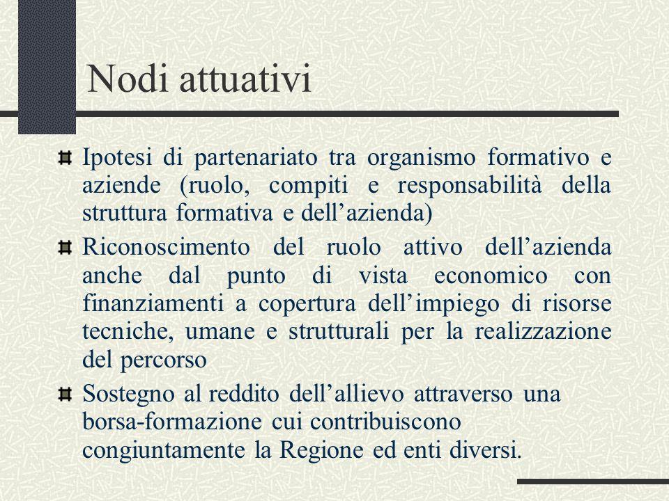 Nodi attuativi Ipotesi di partenariato tra organismo formativo e aziende (ruolo, compiti e responsabilità della struttura formativa e dell'azienda)
