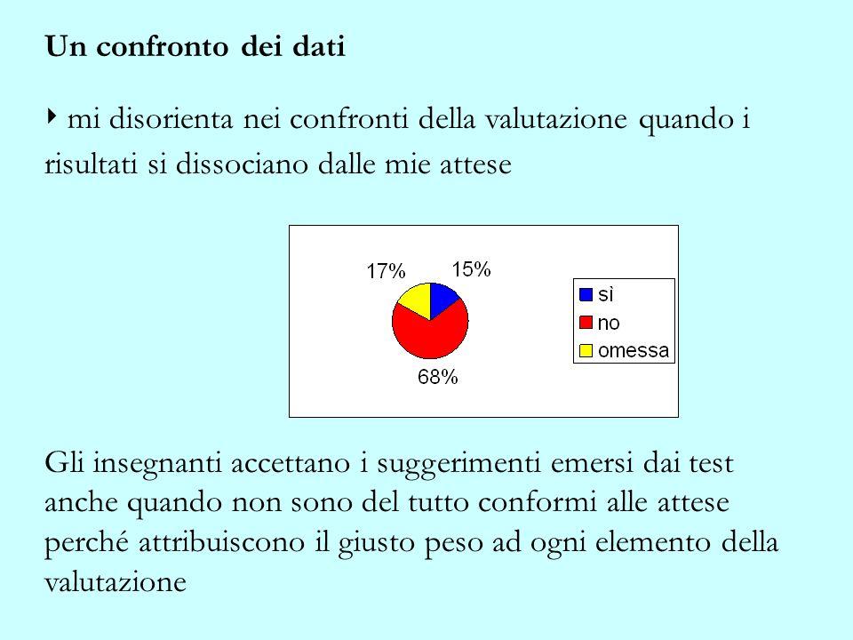 Un confronto dei dati ‣ mi disorienta nei confronti della valutazione quando i risultati si dissociano dalle mie attese.