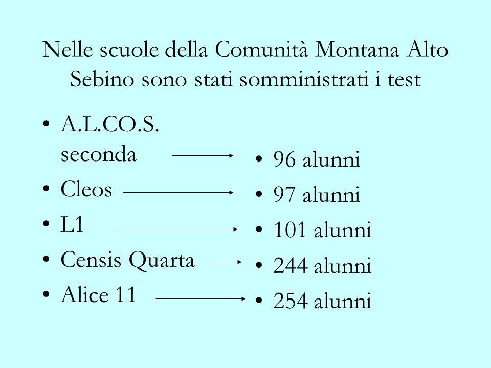Nelle scuole della Comunità Montana Alto Sebino sono stati somministrati i test