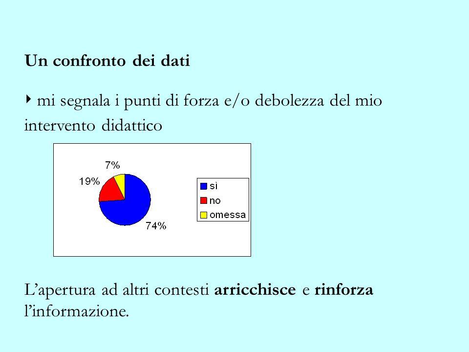 Un confronto dei dati ‣ mi segnala i punti di forza e/o debolezza del mio intervento didattico.