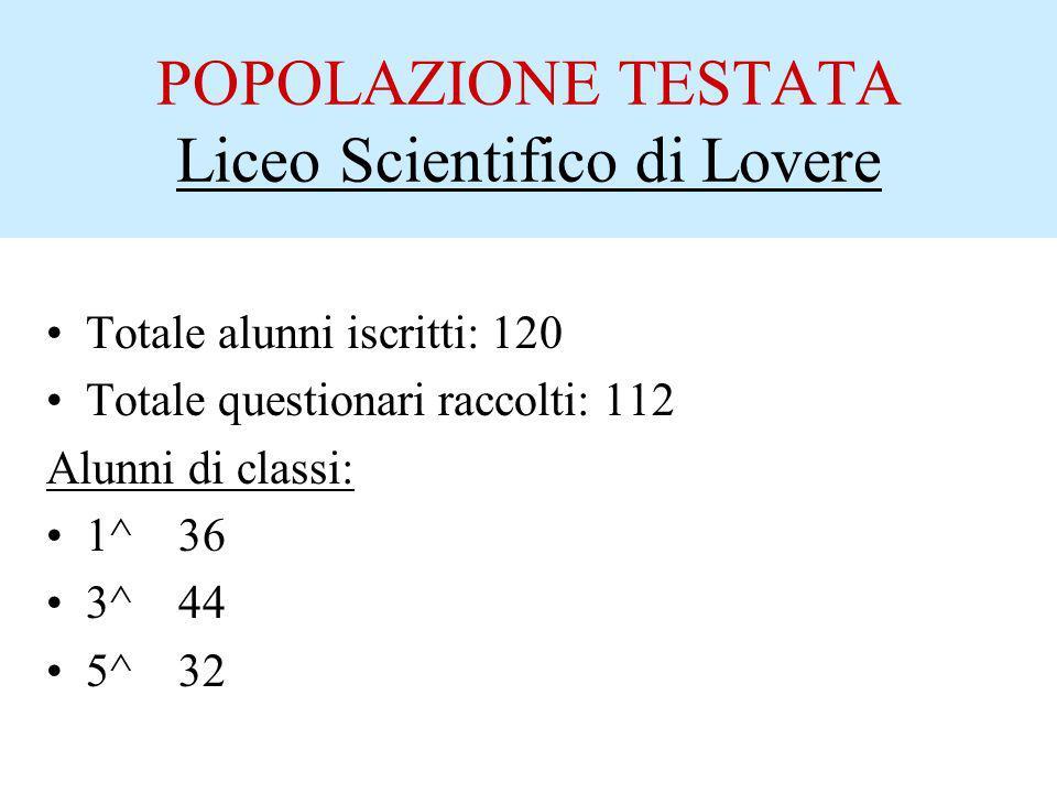 POPOLAZIONE TESTATA Liceo Scientifico di Lovere