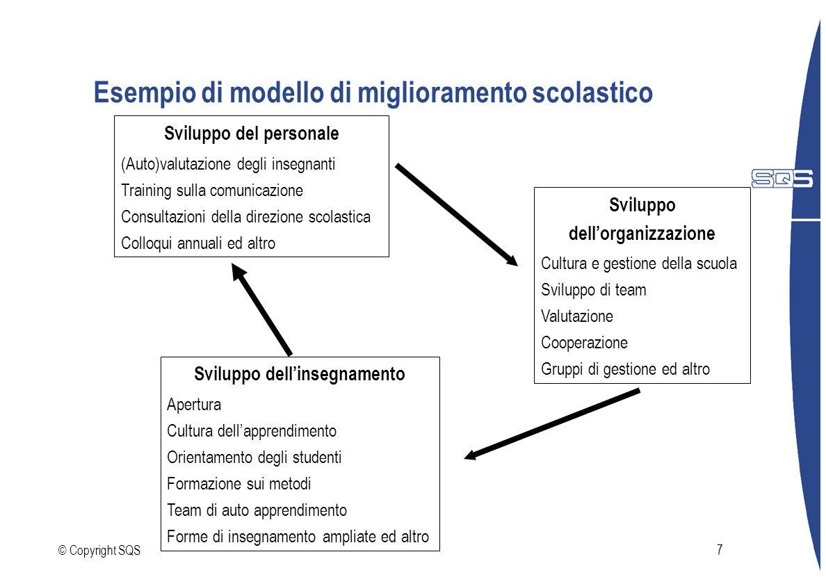Esempio di modello di miglioramento scolastico